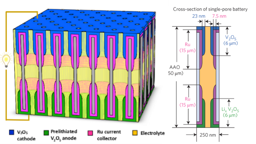 Electrochemical Nanostructures Nano For Energy Threads